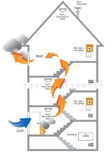 Plan Rauch-und Wärmeabzugsanlagen (RWA – Anlagen)